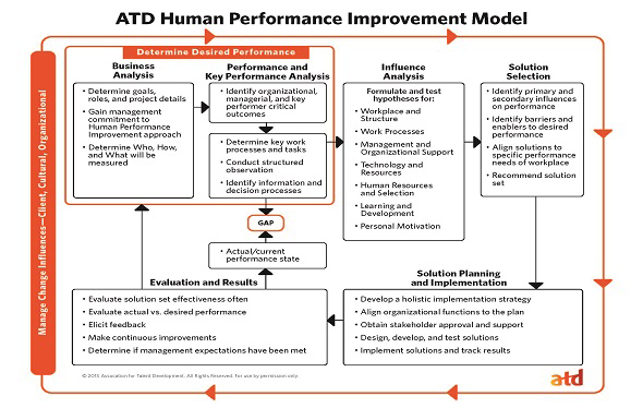 ATD HPI Model